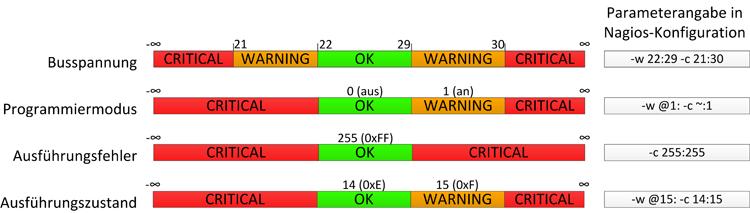 Schwellenwerte der Parameter in Nagios