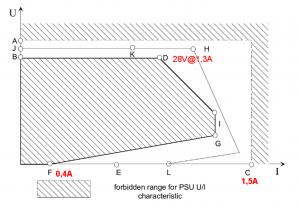KNX-Netzteil Ausgangsspannung - Die Ausgangsspannung eines KNX-Netzteils muss nach KNX-Standard in genau spezifizierten Bereichen liegen. Foto: Enertex Bayern GmbH