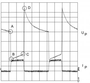 KNX-Spannungsverlauf Der Zertifizierungstest beschreibt den Spannungsverlauf über einer Drossel bei dynamischen Lasten (Signalen). Die Punkte A bis D müssen eingehalten werden. Foto: Enertex Bayern GmbH