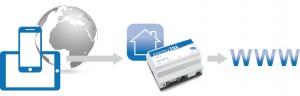 Surfen im öffentlichen LAN über die gesicherte Verbindung der ENA und dem privatem Internetanschluss