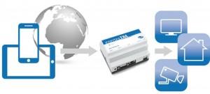 Externer (WAN-) Zugriff auf IP Geräte im hauseigenen LAN über die ENA Bild: Enertex